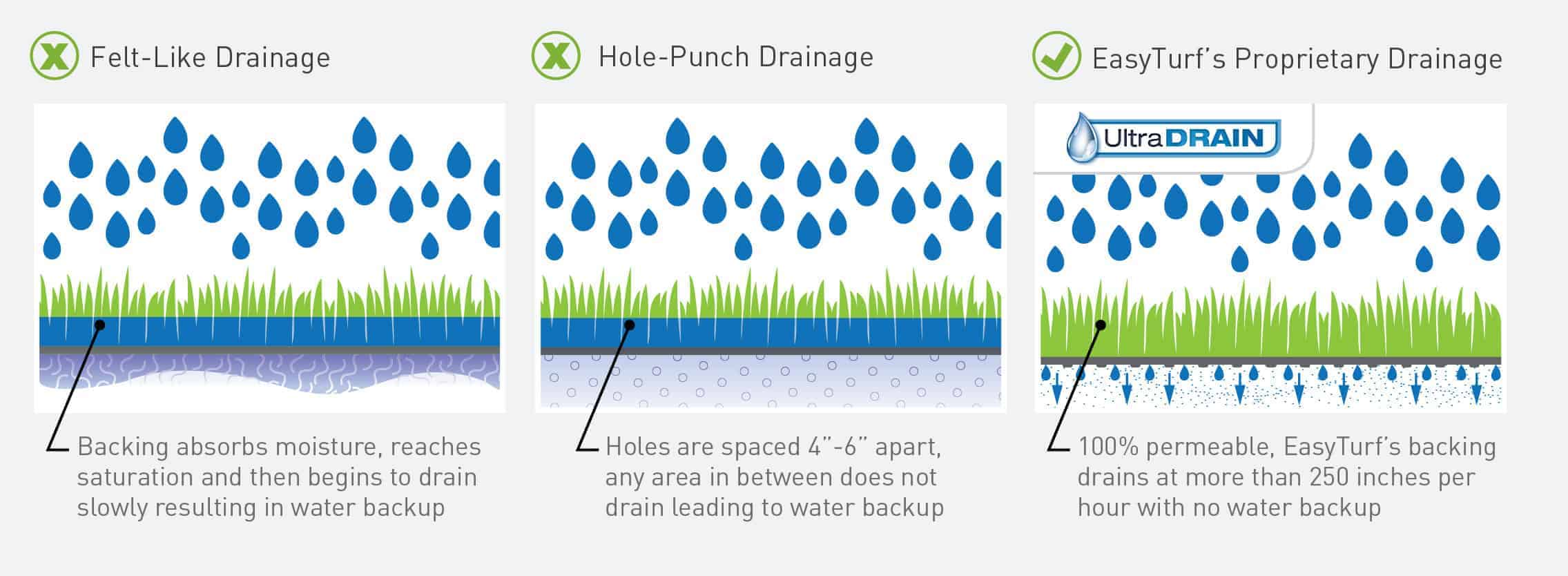 Artificial_Grass_Drainage_Graphic_Differences_EasyTurf_UltimateGrass